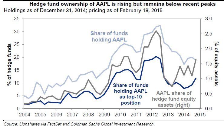 Apple en los hedge funds
