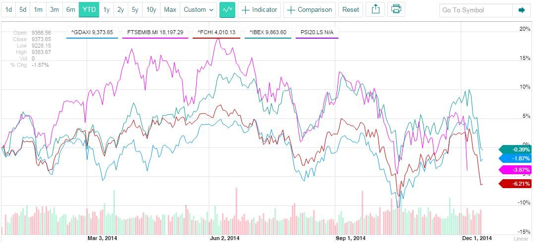 COMPARATIVA ÍNDICES 'YEAR TO DATE' (FUENTE: YAHOO FINANCE)