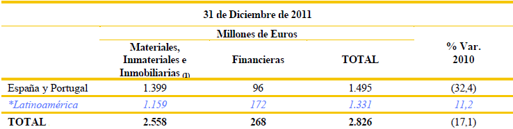 inversion endesa