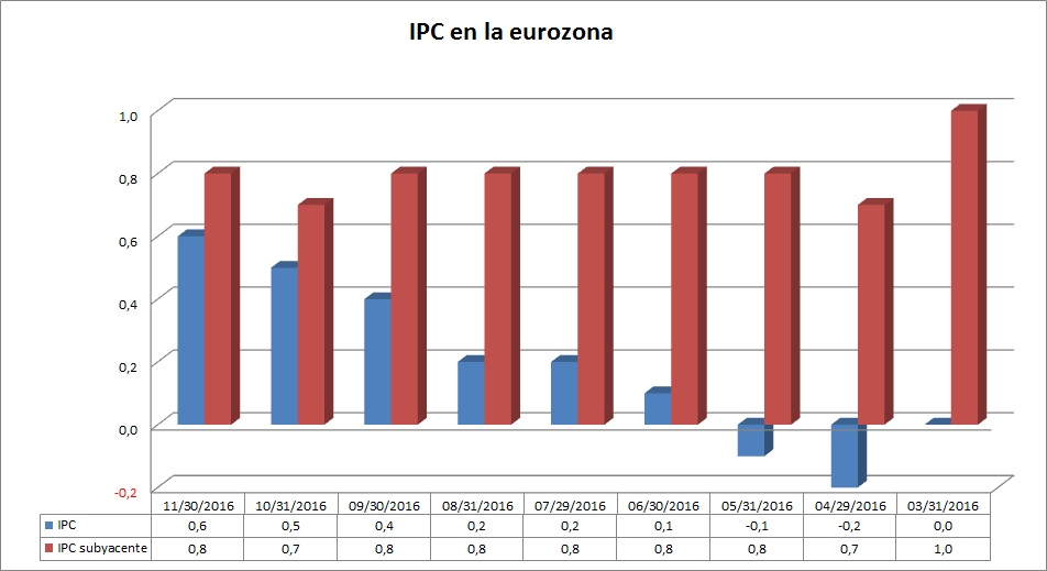 IPC de la Eurozona