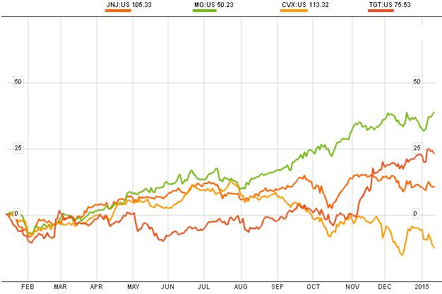 Target, johnson and johnson, altria y chevron