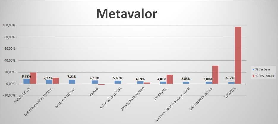 Metavalor