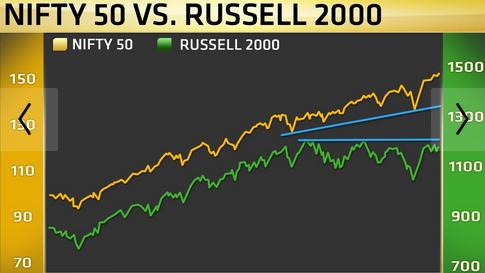 Nifty vs Russell 2000