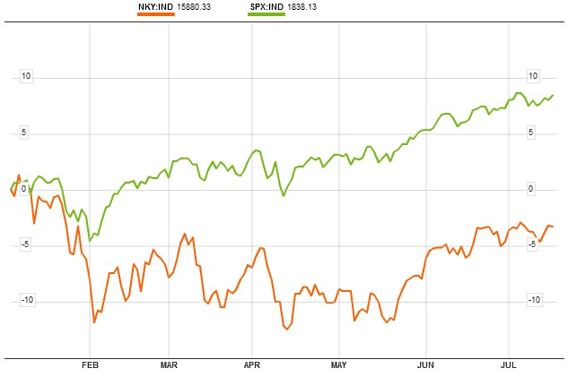 Nikkey vs S&P 500