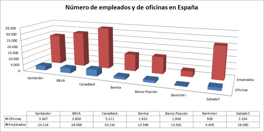 As reducir la banca espa ola su red de oficinas si sigue for Red oficinas bbva