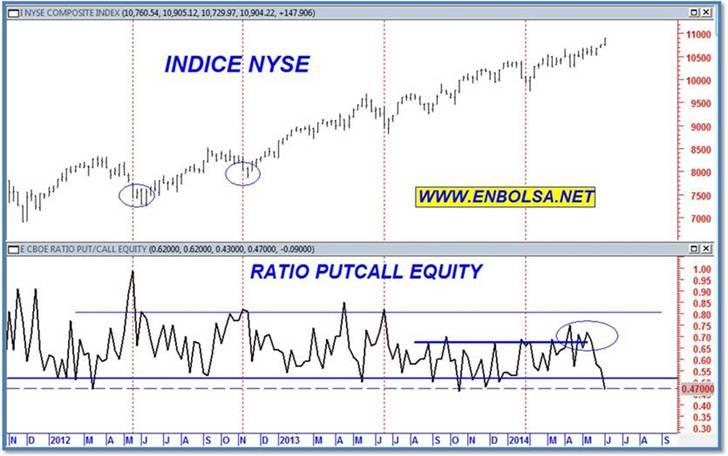 Ratio put call sobre el NYSE