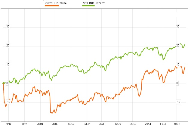 oracle y sp500