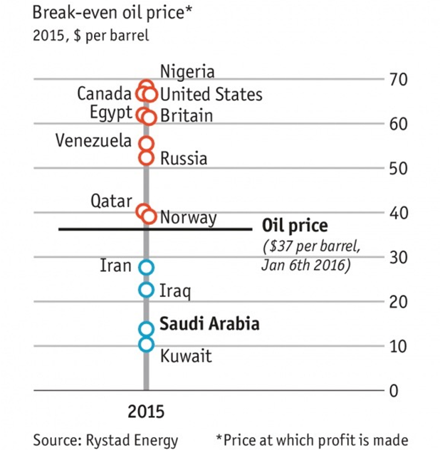 PRECIOS BREAK EVEN PETROLEO