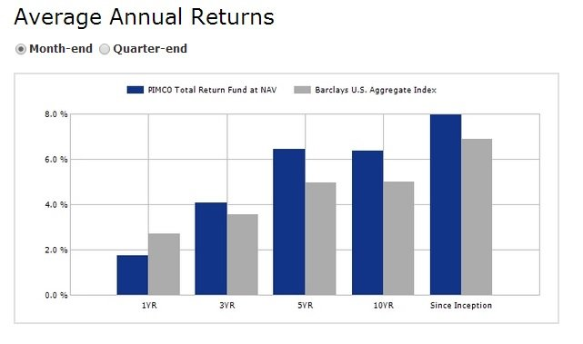 Pimco Total Return Funds