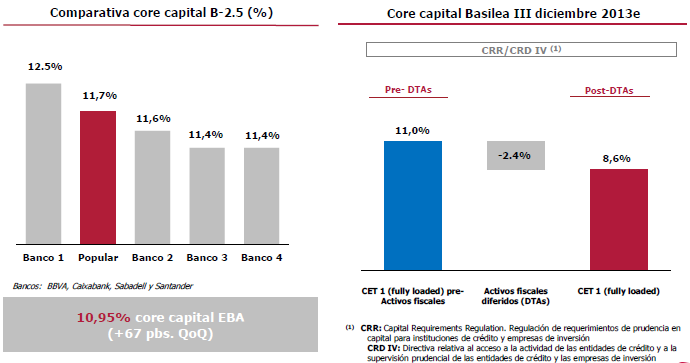 core capital banco popular
