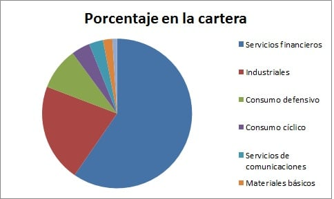 Distribución de sectores en la cartera de Bill Gates