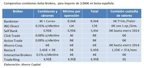 Broker comisiones бинарные опционы это просто
