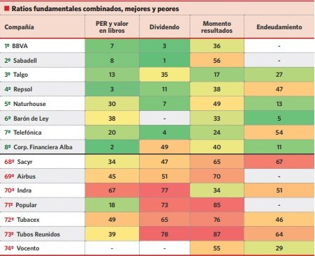 ratios fundamentales