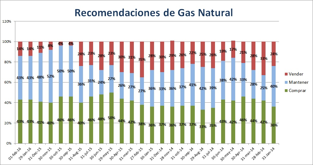 Gas Natural recomendaciones brokers