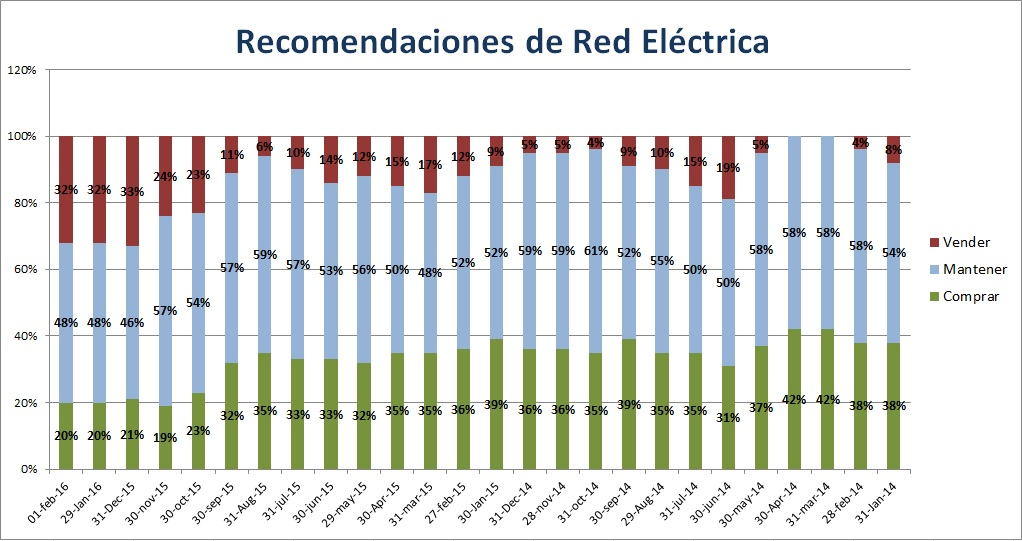 Red Electrica recomendaciones brokers