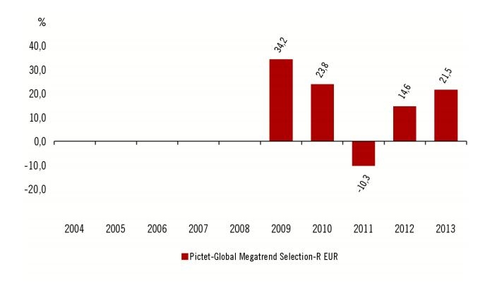 Rentabilidad anual pictet global megatrend