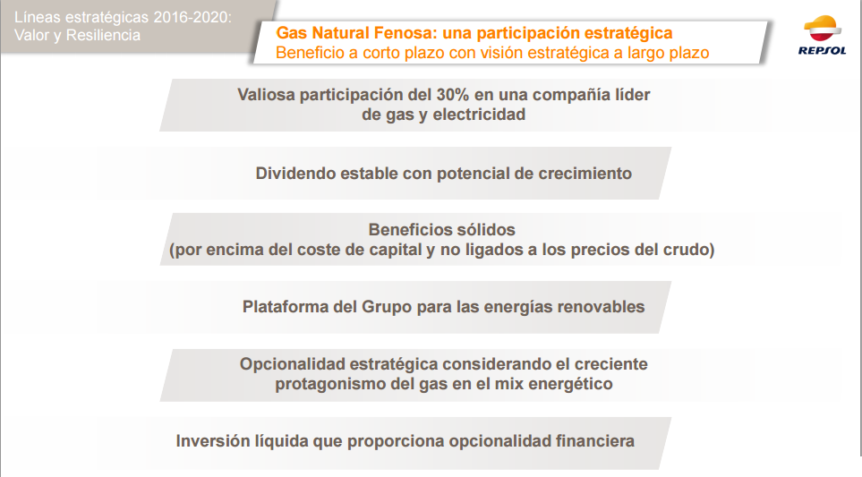participación de repsol en gas natural