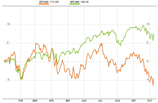 Russell 2000 vs S&P 500