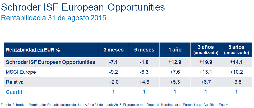 schroders isf european opportunities