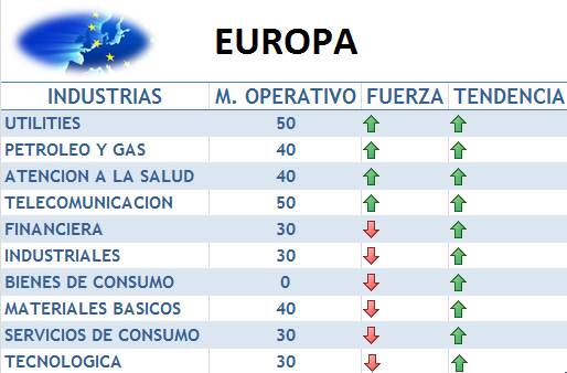 industrias europeas