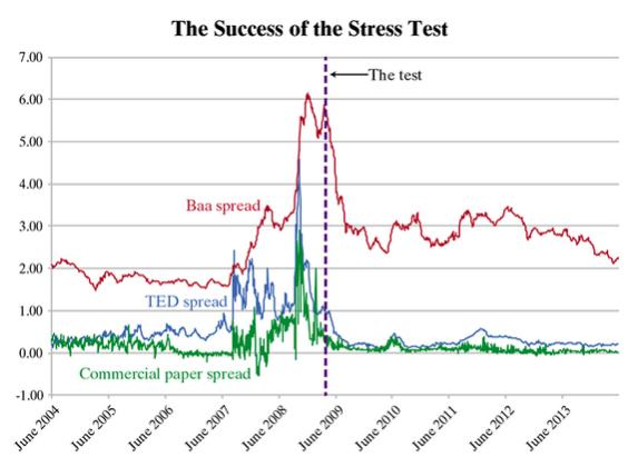 Éxito Test Stress