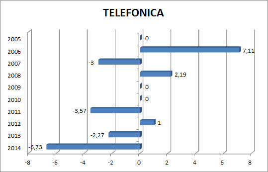 telefonica potencial
