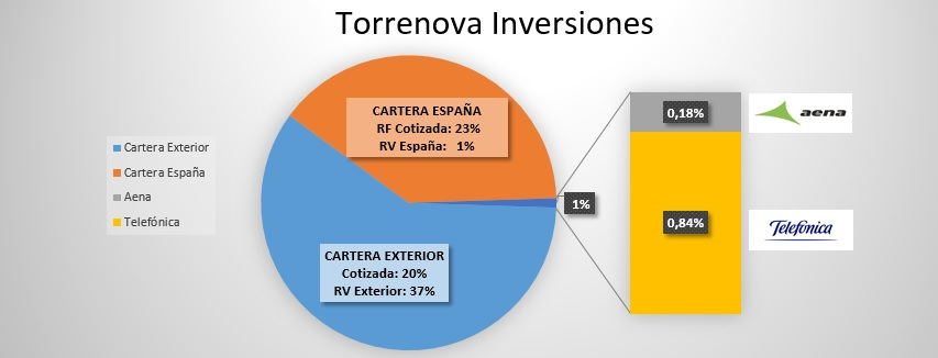 Cartera Torrenova inversiones