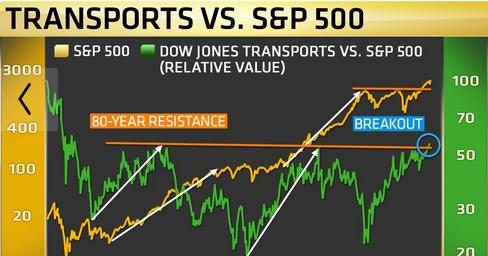 Transportes vs. S&P 500