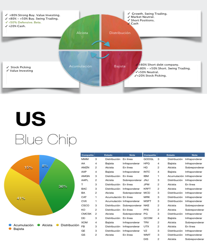 us blue chips