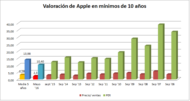 valoracion de apple en minimos