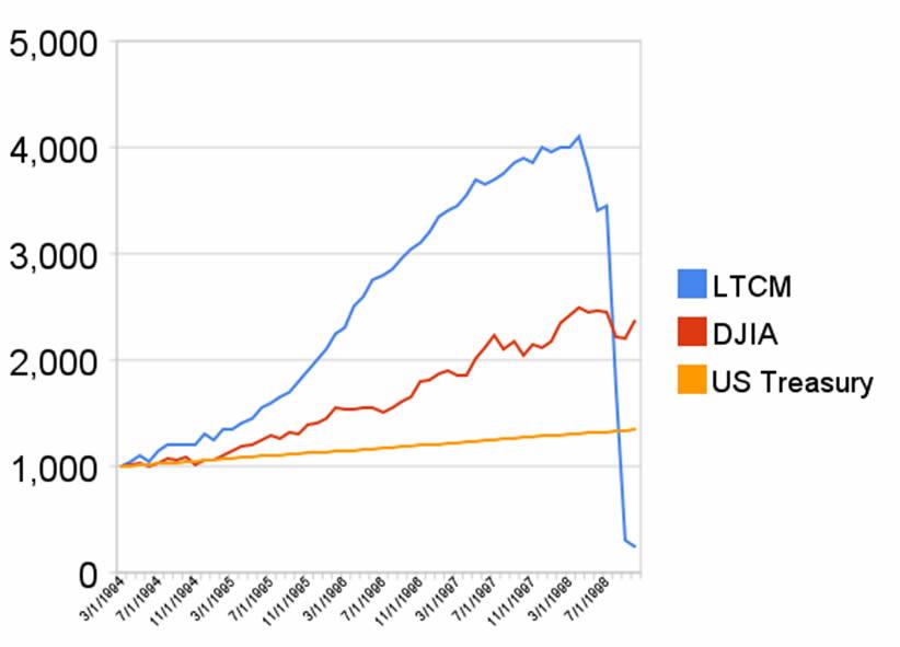 Evolución del valor liquidativo del LTCM, el Dow Jones Industriales y los bonos de EEUU