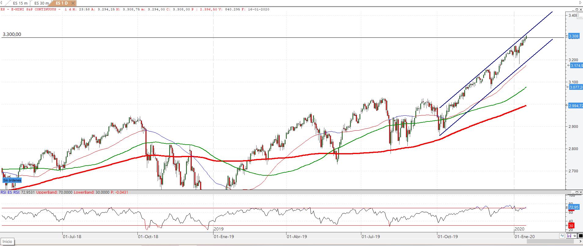 El futuro del S&P 500 continúa subiendo apoyado por Morgan Stanley