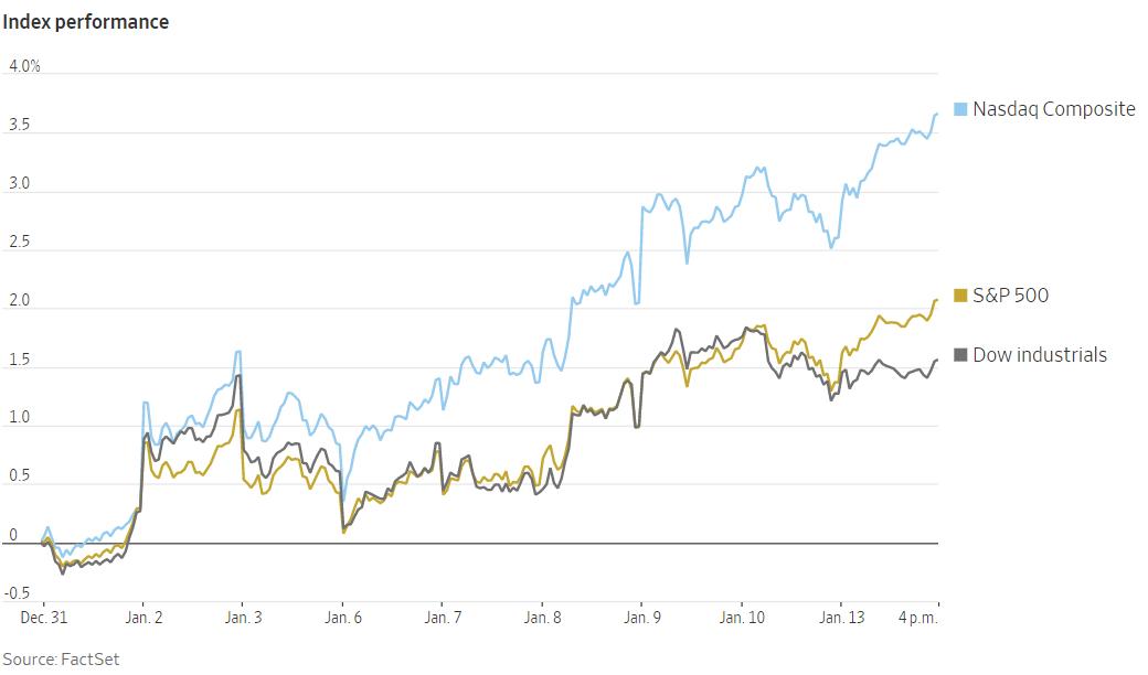 Futuro del S&P500: Claves a tener en cuenta en la subida histórica