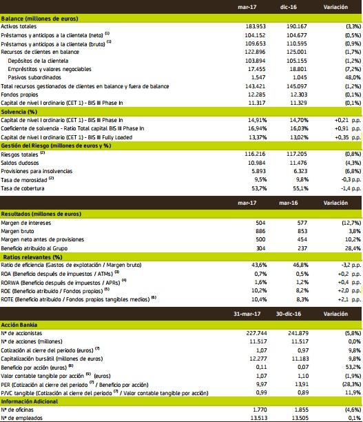 Bankia resultados