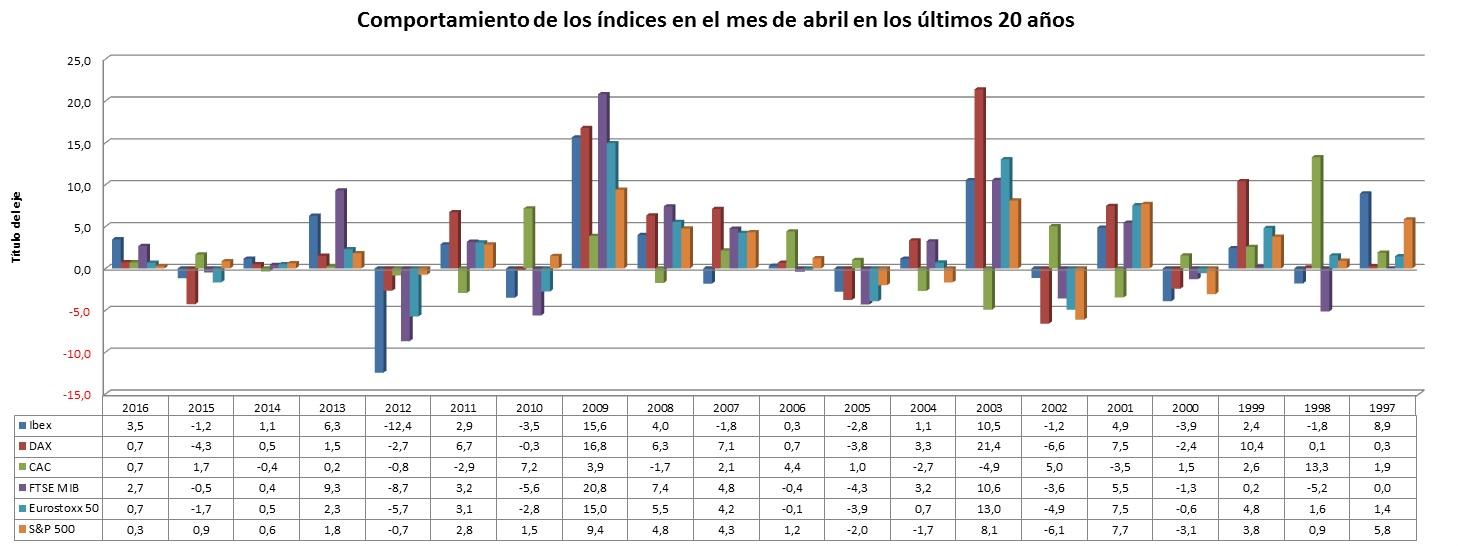 Comportamiento de los índices en el mes de abril