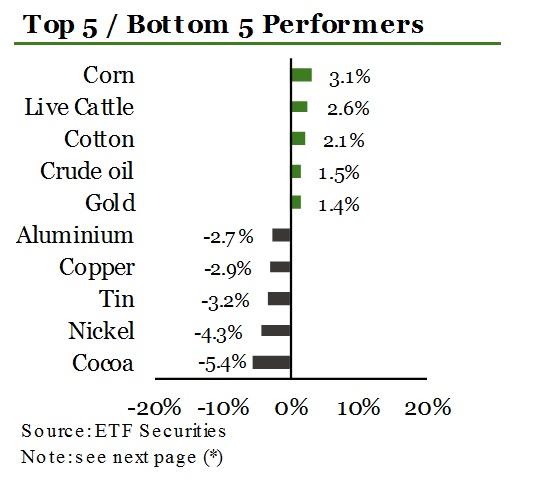 ETF Securities 3