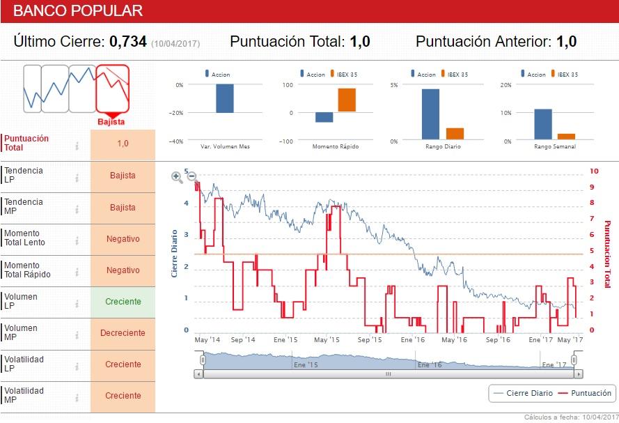 Popular indicadores
