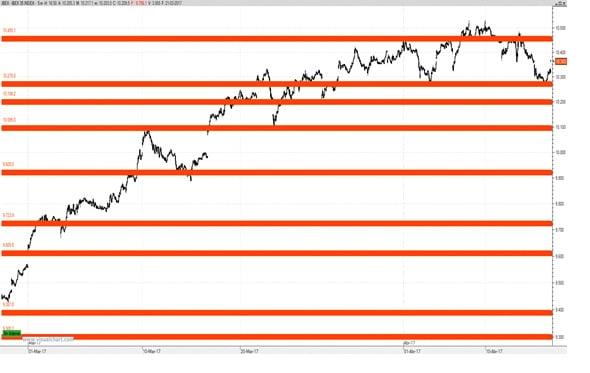 Ibex 35 gráfico