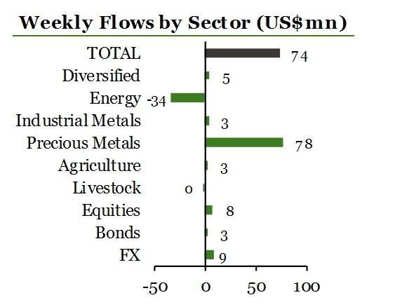 ETF Securities 1