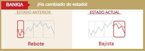 Bankia_cambio_de_ciclo.png
