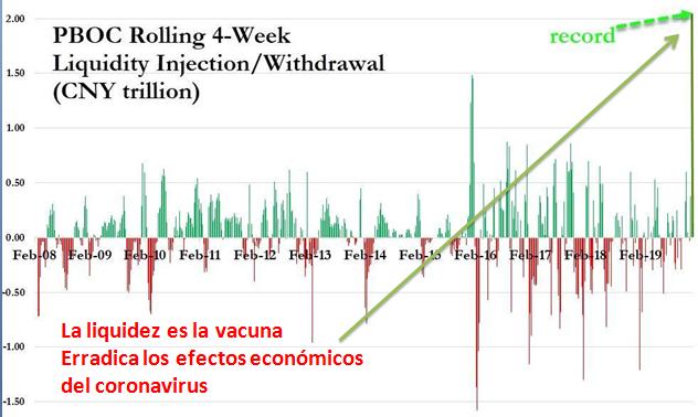 Inyección de liquidez