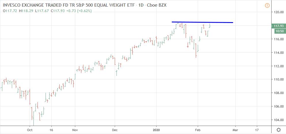 S&P 500 igualponderación
