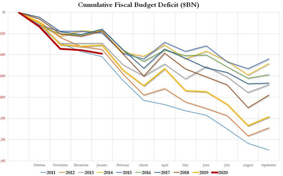 Déficit Público EEUU