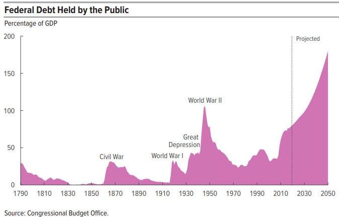 Deuda Federal