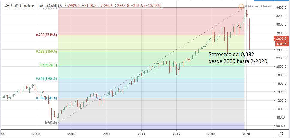 S&P 500 contado gráfico mensual