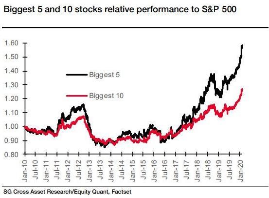 Comportamiento relativo de los 5 valores de mayor capitalizacion del S&P 500