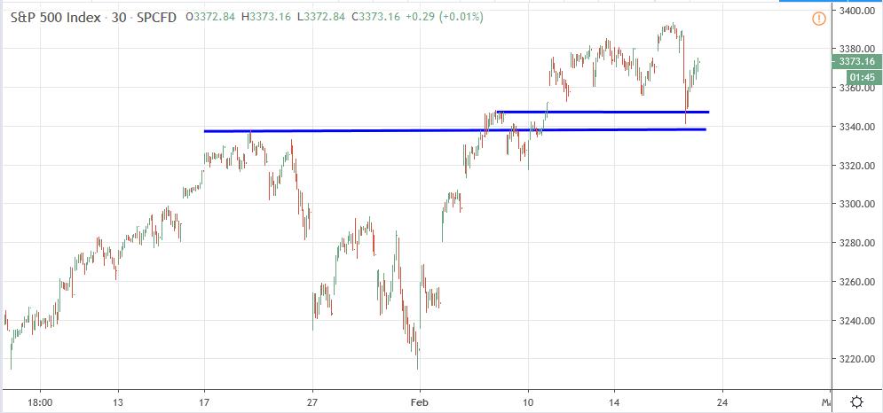 Gráfico de 30 m del S&P500