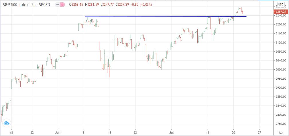 Gráfio de 2h del S&P 500 Contado
