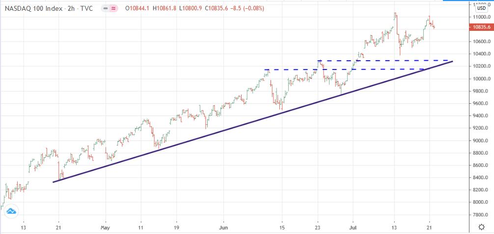 Gráfico de 2h del NASDAQ 100