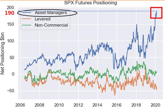 Posiciones largas abiertas en el S&P 500 por los gestores de fondos
